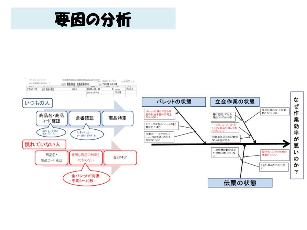 Y貿易YM運輸便の作業効率化